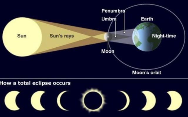 皆既日食の仕組み