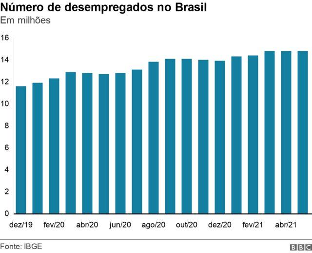 Número de desempregados no Brasil
