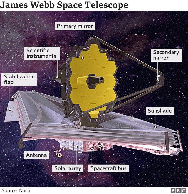 Teleskop James Webb