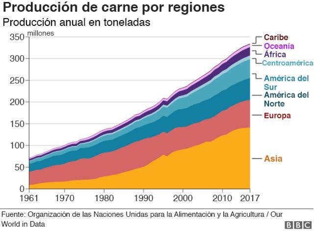 Gráfico producción de carne.