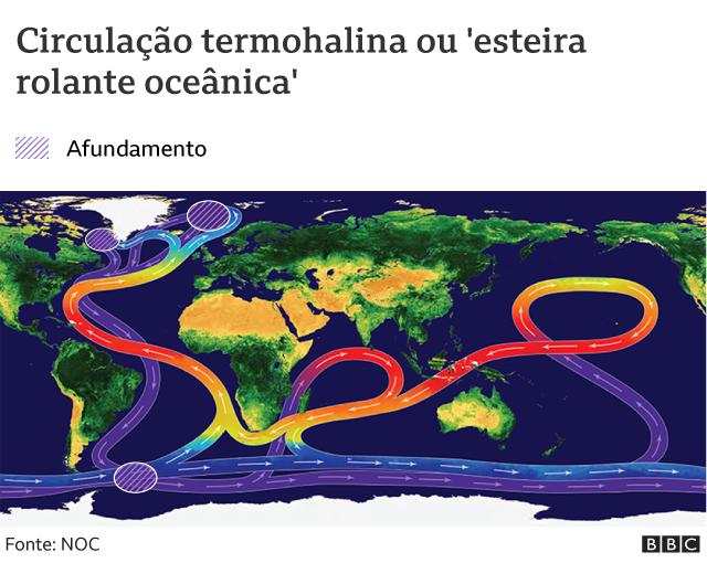 Mapa do planeta com setas mostrando as correntes nos oceanos