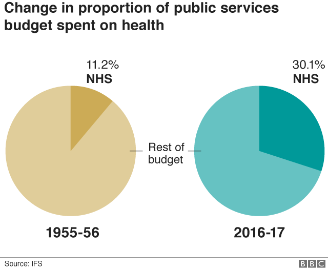 Proportion of public services budget spent on health