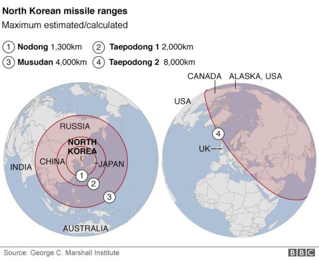 「ノドン(Nodong)」など北朝鮮のミサイルの推定射程(出典:ジョージ.C.マーシャル研究所)