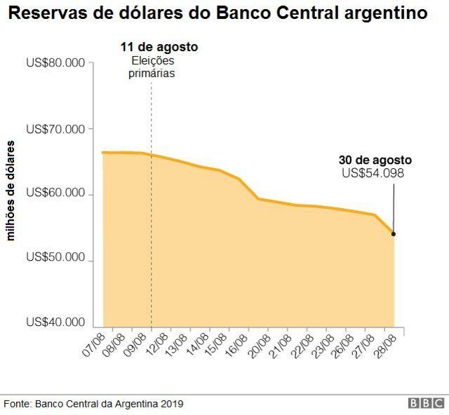 Gráfico sobre as reservas do Banco Central da Argentina