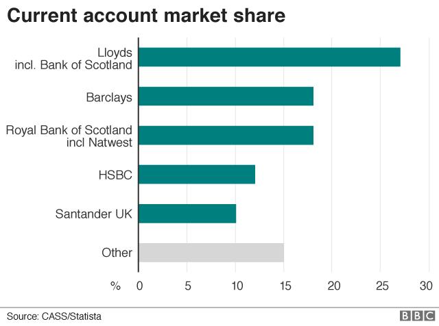 Current account chart