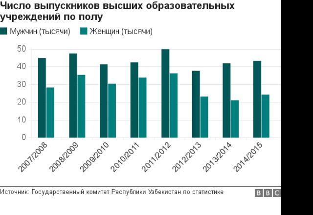Выпускники высших образовательных учреждений (по полу) в Узбекистане