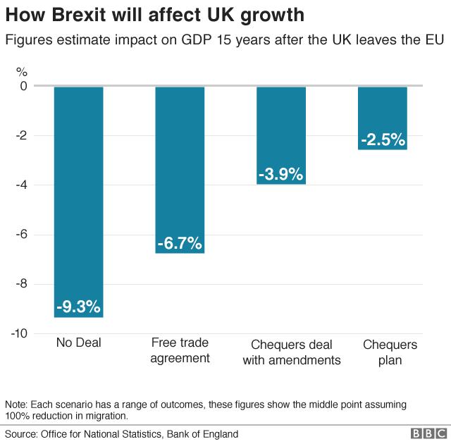 GDP growth scenario
