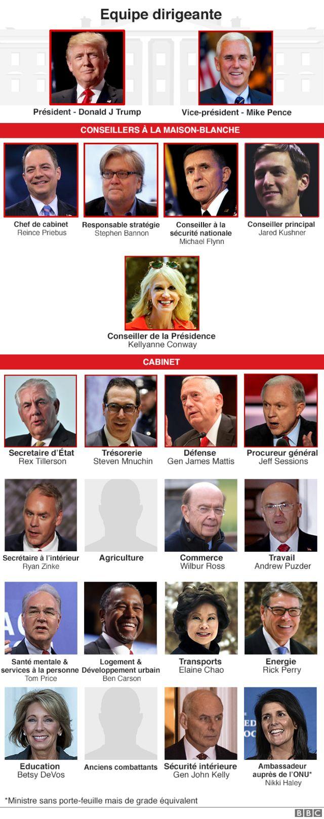 Equipe dirigeante de Trump