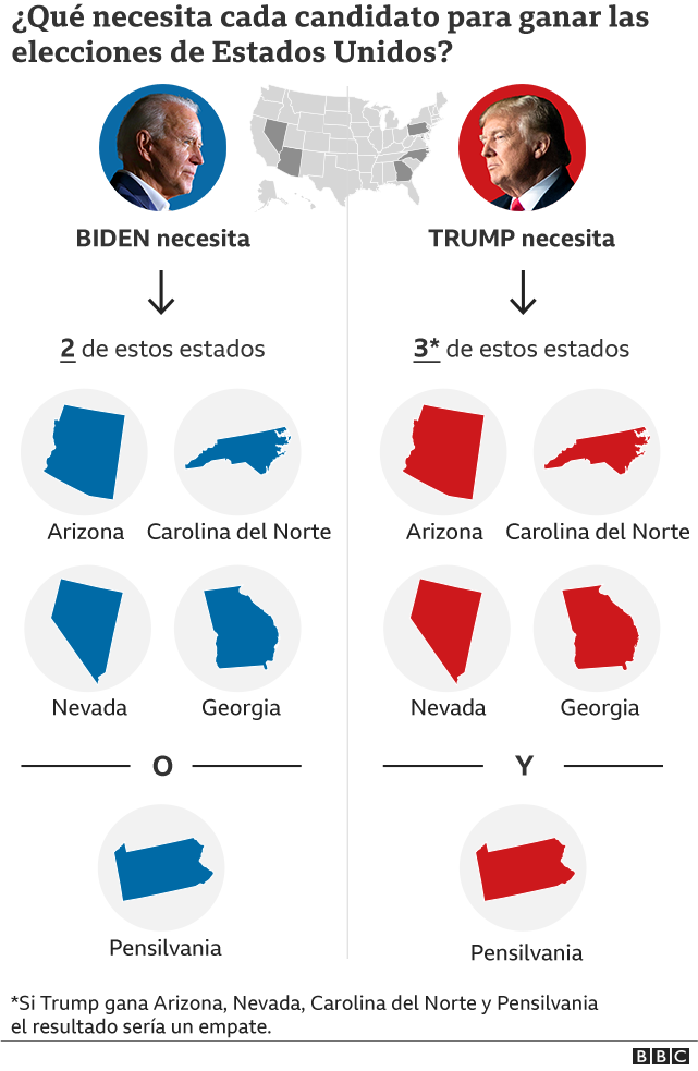 Gráfico sobre qué necesita cada candidato para ganar las elecciones