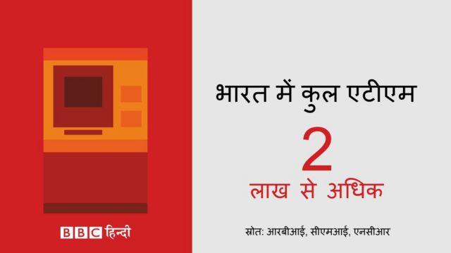 भारत में एटीएम की संख्या