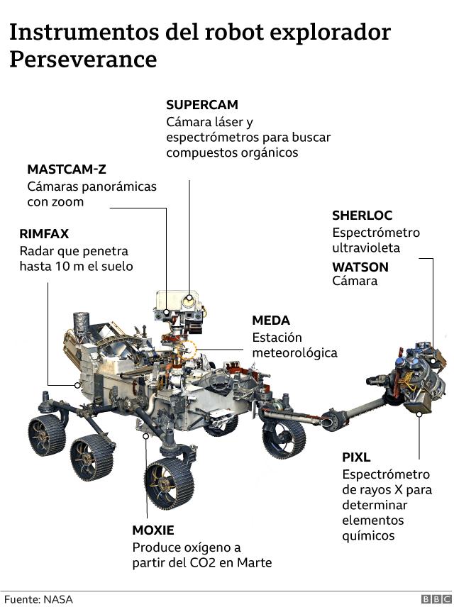 Instrumentos del robot explorador Perseverance