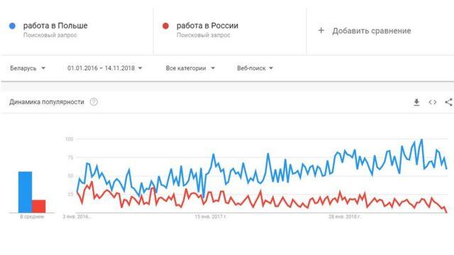 """Динамика поисковых запросов """"работа в Польше"""" и """"работа в России"""" в Google по данным Google Trends"""