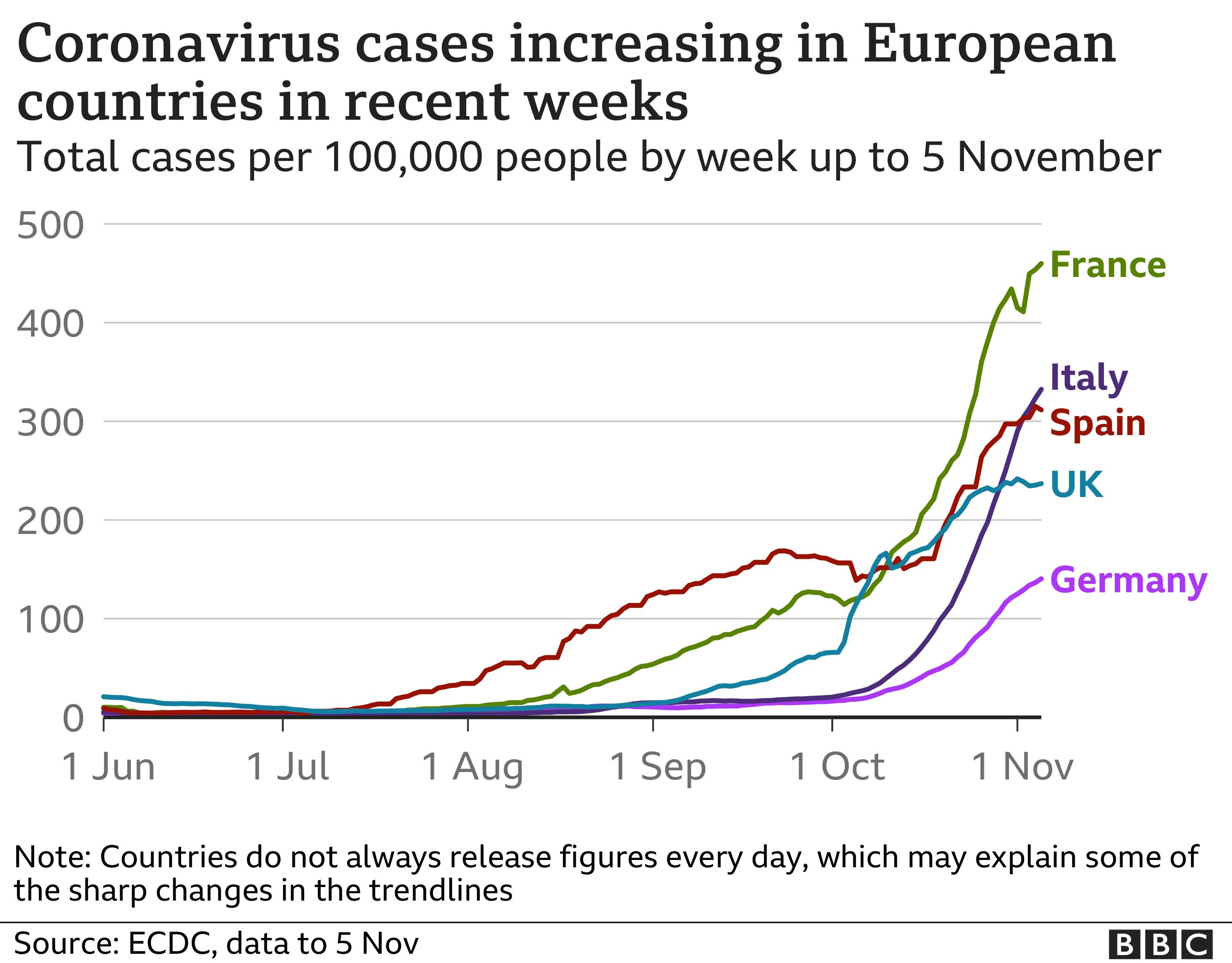 Coronavirus Italy imposes regional lockdown as Europe battles ...