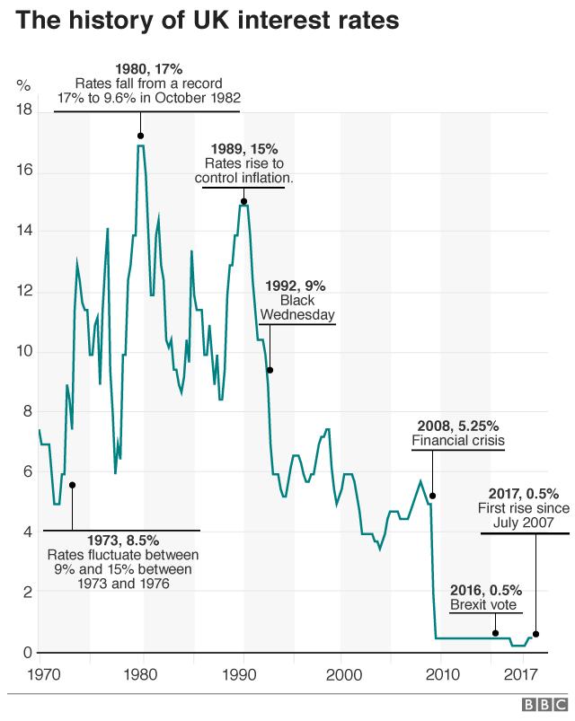 UK interest rates history