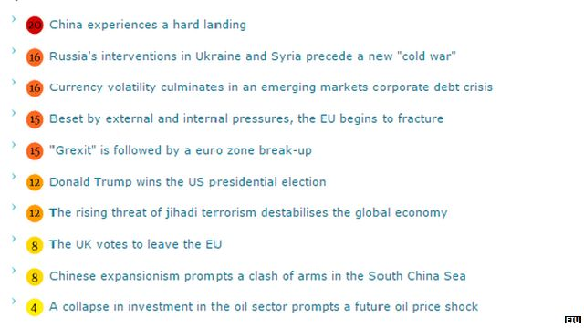 Global risk ranking by the EIU