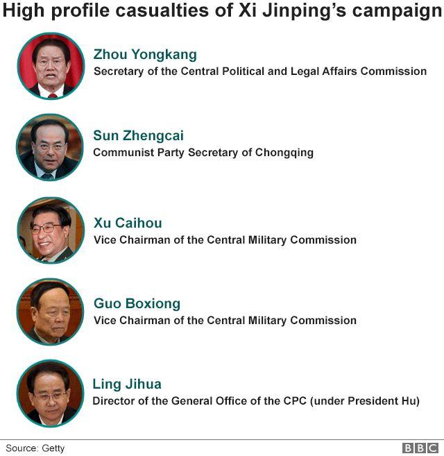 High profile casualties of Xi Jinping's anti-corruption campaign: five people who have been purged by Xi include Zhou Yongkang, Sun Zhengcai, Xu Caihou, Guo Boxiong and Ling Jihua