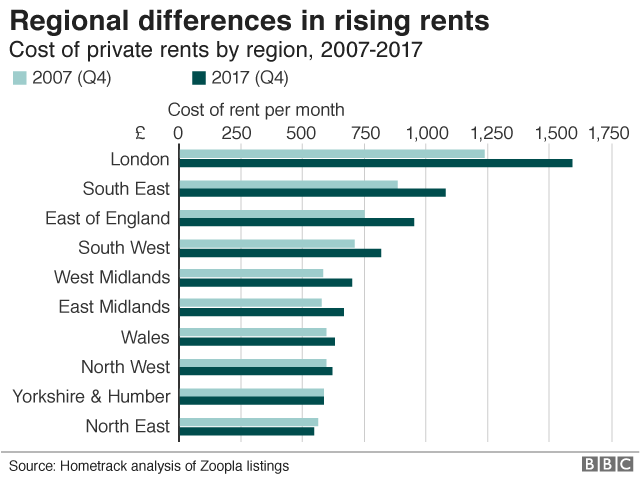 Regional differences in rising rents graphic