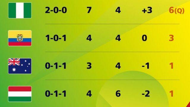 FIFA U17 Group B table