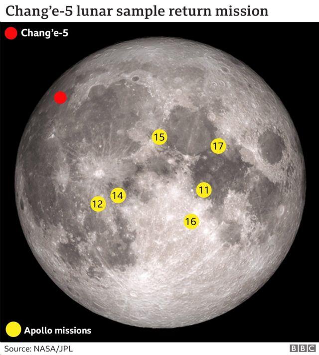 紅色表示嫦娥五號的採樣任務地點。黃色代表阿波羅號任務曾經的採樣地點。