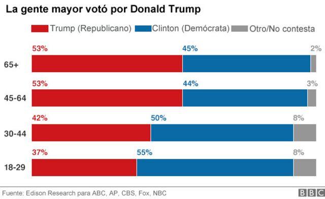 Gráfico de votantes de Trump en relación a la edad.