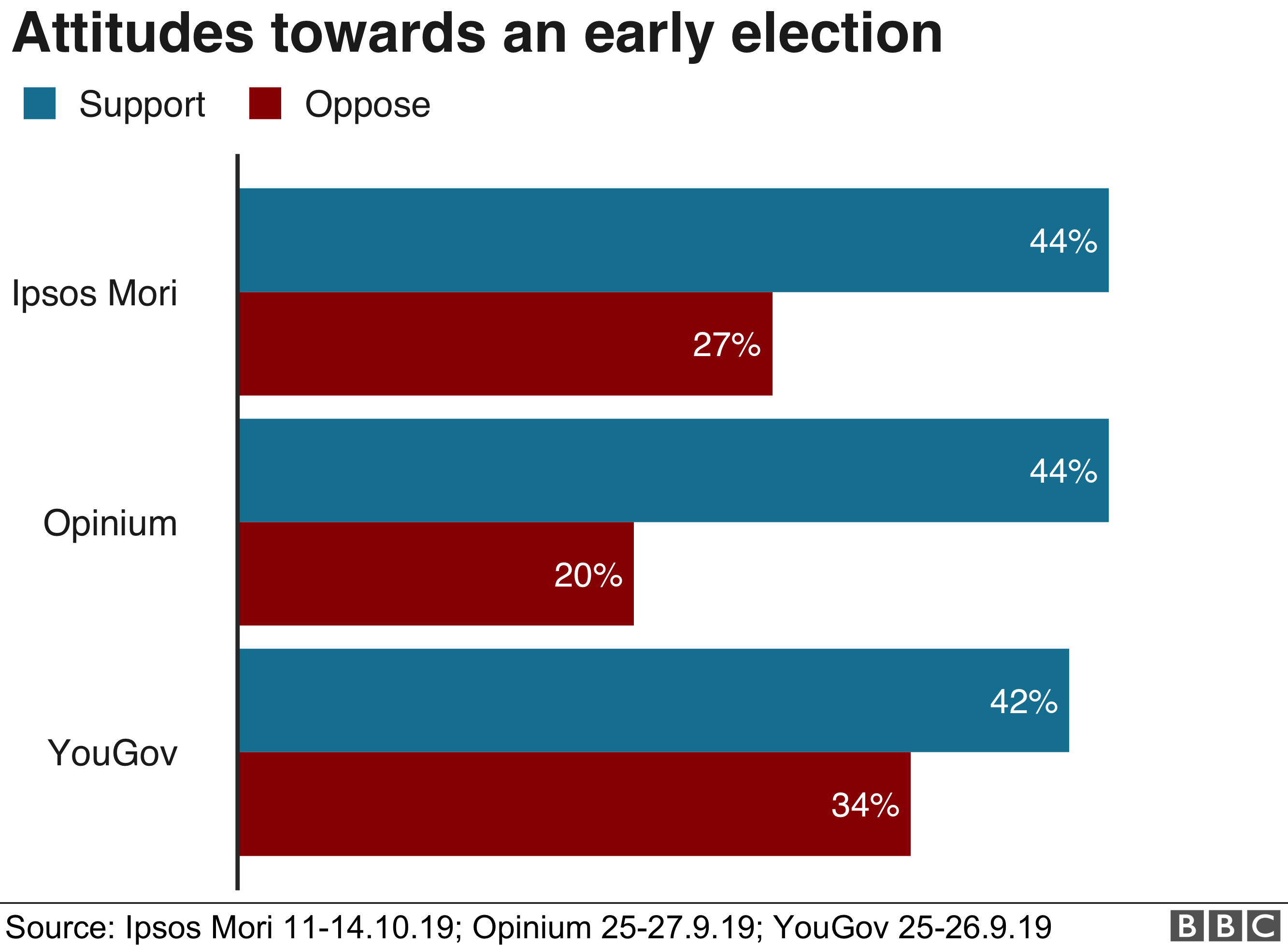 Chart on early election
