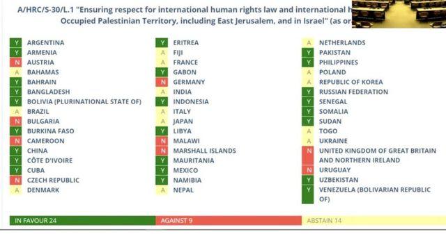 Tasarıya lehte oy veren ülkeler yeşil, aleyhte oy verenler kırmızı, çekimser oy verenler sarı renkte gösteriliyor.