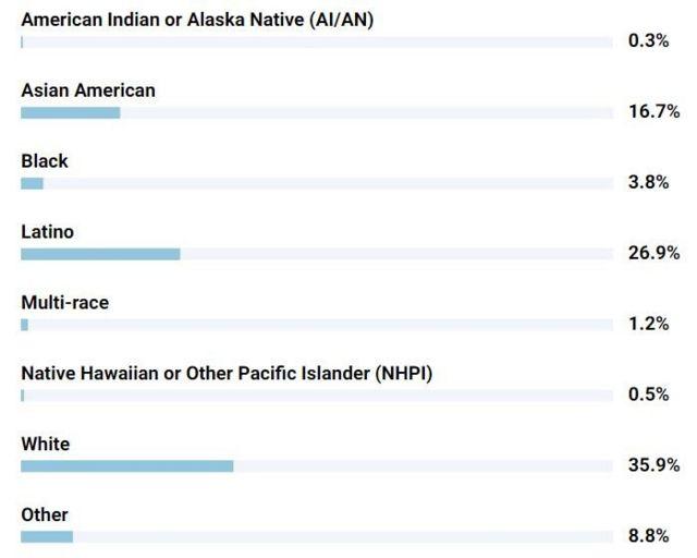 Số liệu theo sắc tộc của cư dân California đã được chích ngừa