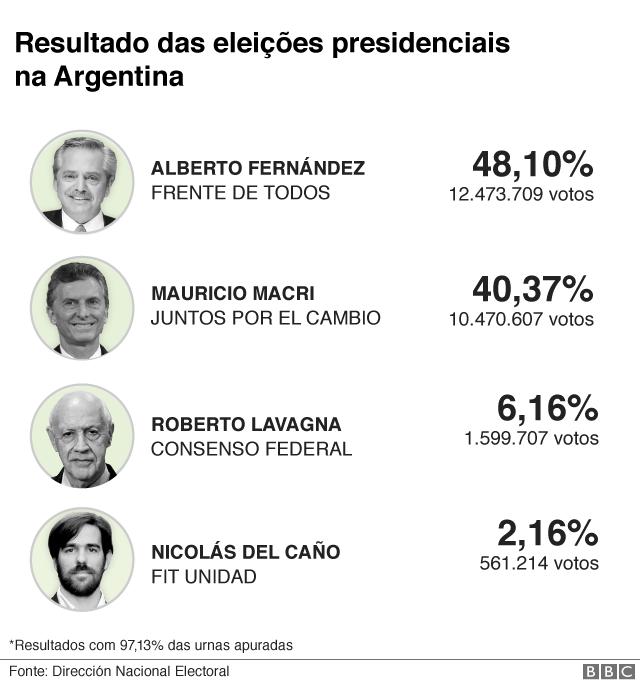 Candidatos à presidência da Argentina