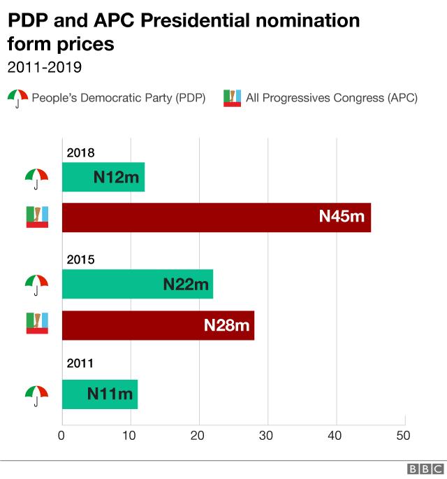 Presidential nomination form