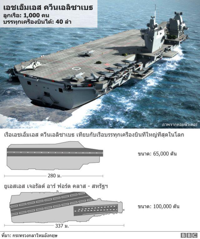 เทียบเรือเอชเอ็มเอส ควีนเอลิซาเบธ กับเรือบรรทุกเครื่องบินที่ใหญ่ที่สุดในโลก