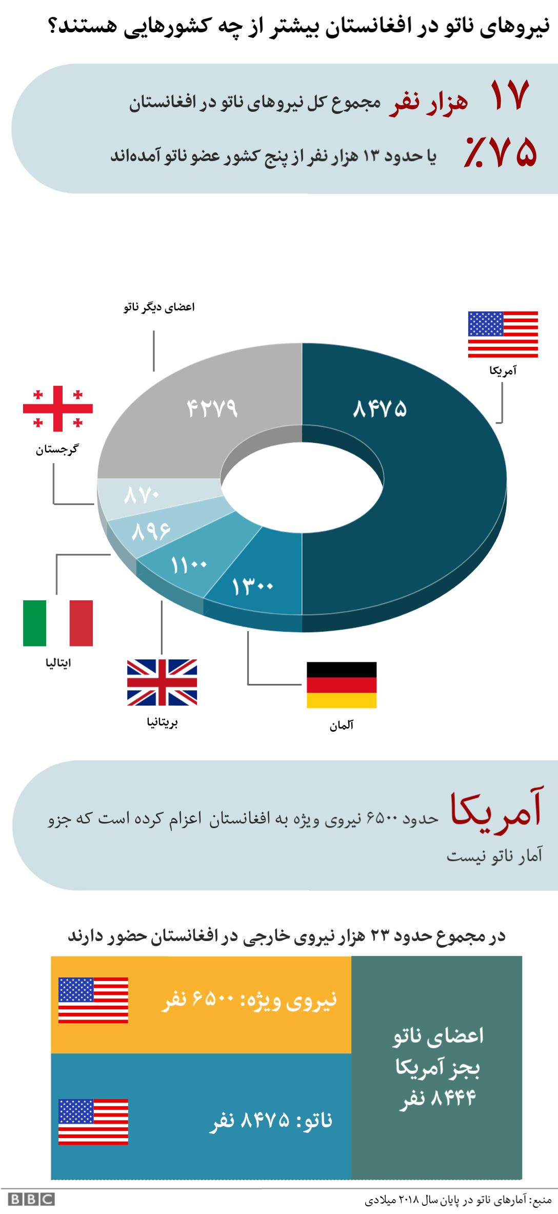 نمودار نیروهای خارجی در افغانستان