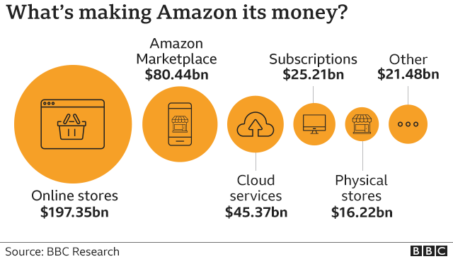 Amazon's revenue in 2020