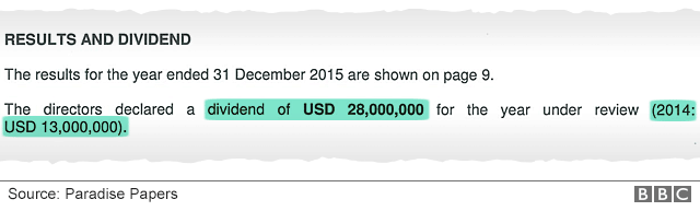 """Results and dividends declaration """"...dividend of USD 28,000,000... (2014: USD 13,000,000)..."""""""
