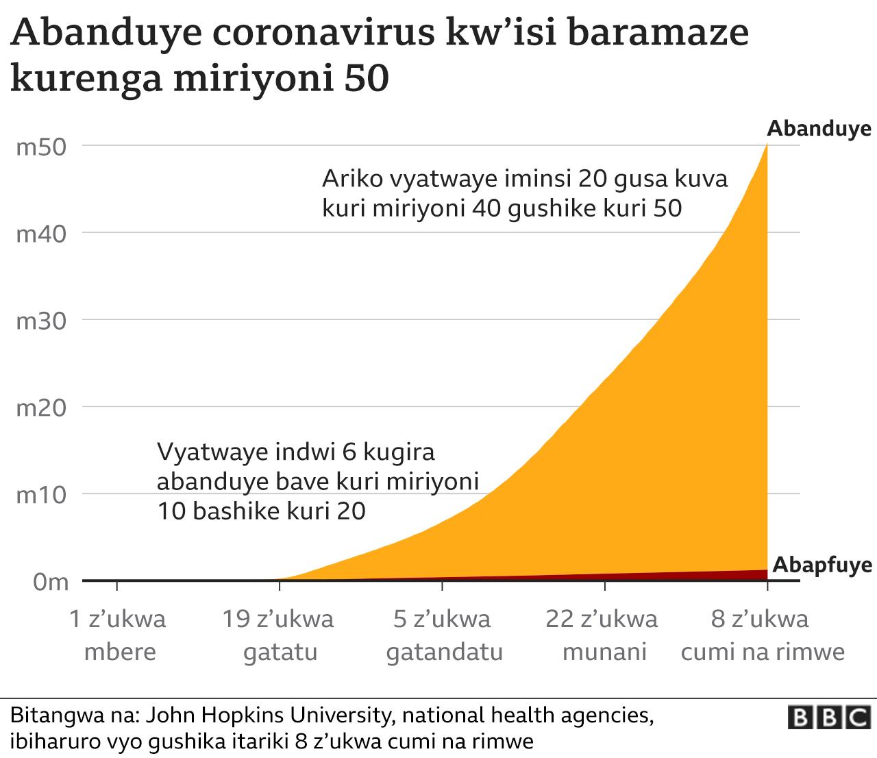 Abanduye coronavirus ku rwego rw'isi