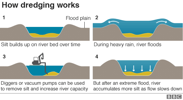 An illustration shows how dredging a river works - from silt build up to a river bursting its banks and diggers removing excess silt