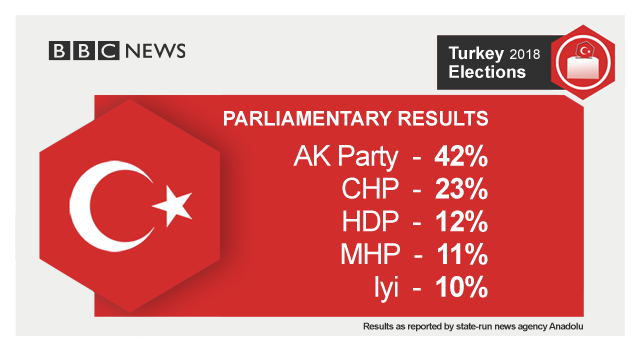 Turkey parliamentary results as reported by state-run news agency Anadolu: AK Party 42%; CHP 23%; HDP 12%; MHP 11%; Iyi 10%