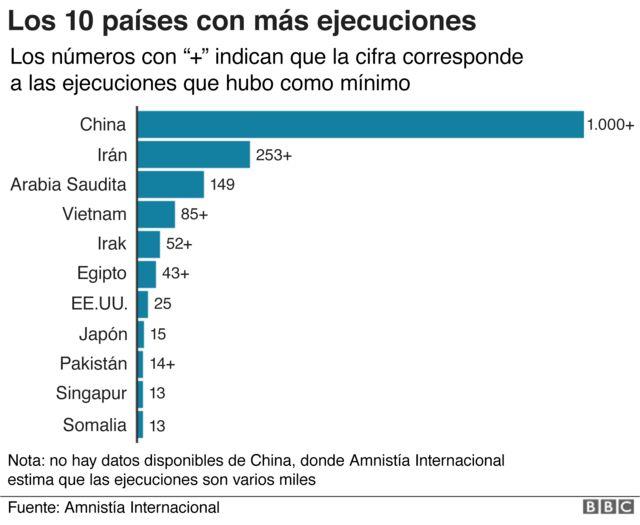 Gráfico ejecuciones 2018.