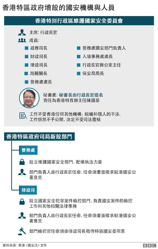 香港特区政府新设机构与人员