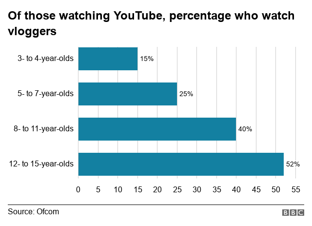 Ofcom chart showing 52% of 12-15s watch vloggers on YouTube