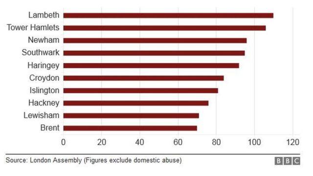 ロンドンで最も刃物犯罪の多い地区