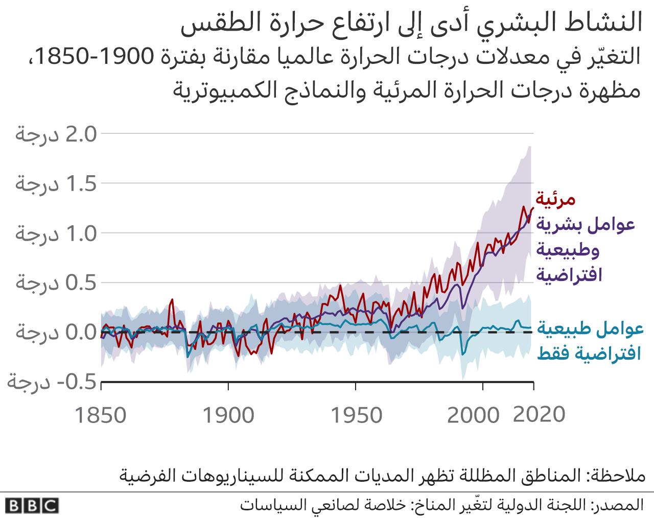 تأثير النشاط البشري على المناخ