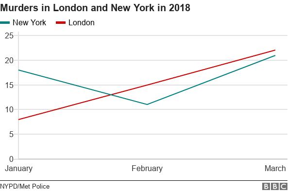 ロンドン(赤)とニューヨーク(緑)の殺人件数の推移