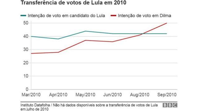 Gráfico de transferência de votos a partir de pesquisas Datafolha de 2010