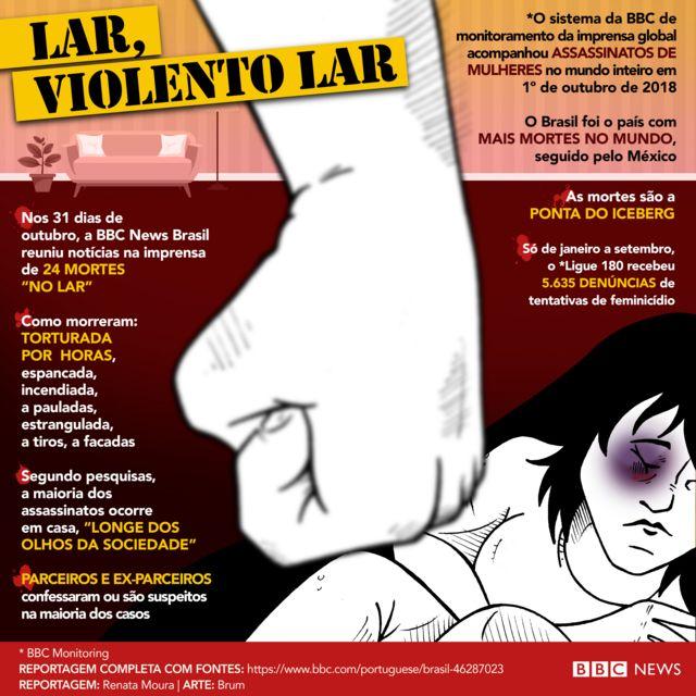 Dados mostram a violência e o risco de feminicídio dentro de casa no Brasil