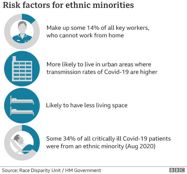 Risk factors identified for ethnic minorities.