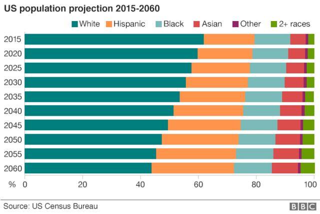 2015-2060年の米人口推移予測