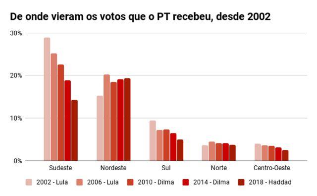 Gráfico de barras mostra de que regiões vieram os votos ao PT, desde 2002