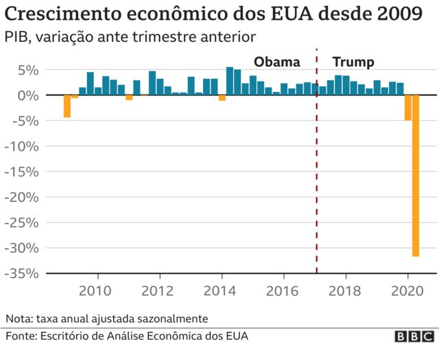 Infográfico do PIB