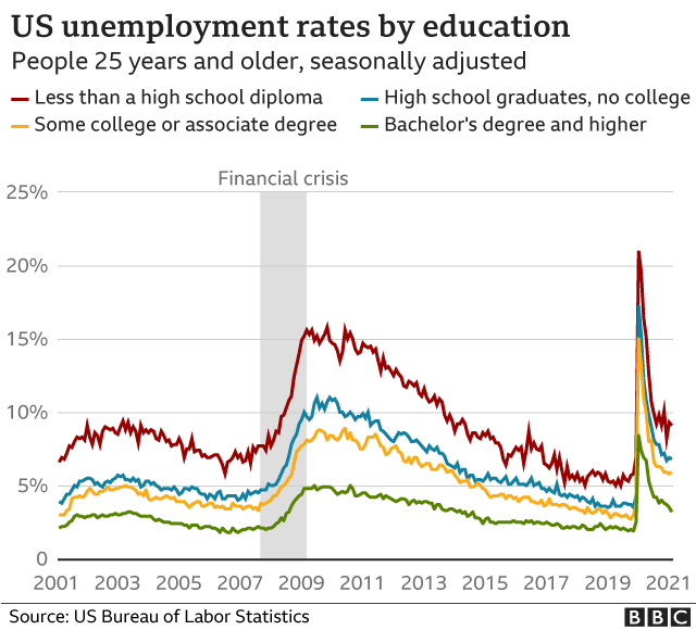 Chart showing unemployment rate by educational attainment.