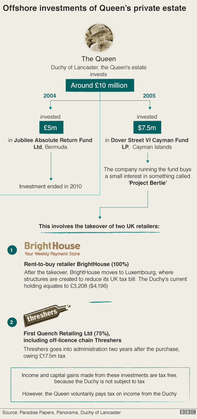 Graphic showing Duchy of Lancaster's offshore investments